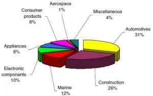 کامپوزیت چوب پلاستیک مصرف شده در سال 2002