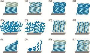 ساختارهای مختلف در برسهای پلیمری