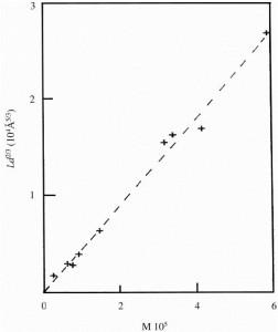 نمودار L/D^2/3 برحسب وزن مولکولی برای برس پلیمری PDMS در یک حلال خوب