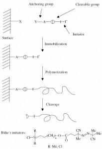 نمایشی از روش روهه برای اتصال شروع کننده از طریق تشکیل تک لایه خودسامان