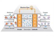 بهرهگیری از گرافن اکساید در تولید پیلهای سوختی