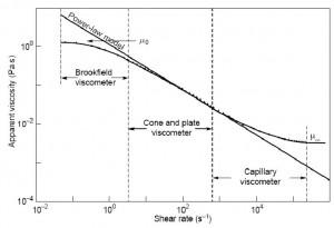 شکل 1 دامنه کاربری ویسکومترهای لوله مویین، مخروطی و بروکفیلد