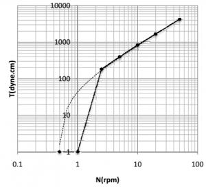 شکل 5 نمودار LogT-LogN